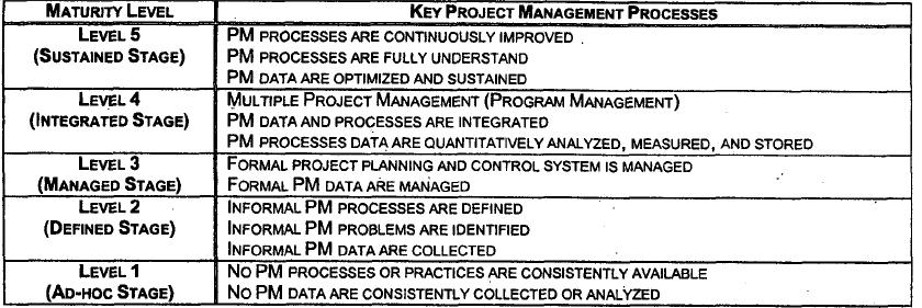 Procesos claves en gestión de proyectos.