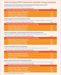 Principales tipos de PMO y sus funciones primarias Fuente: (PMI, 2013c)