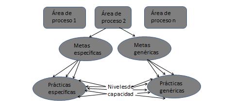 Componentes del modelo CMMI